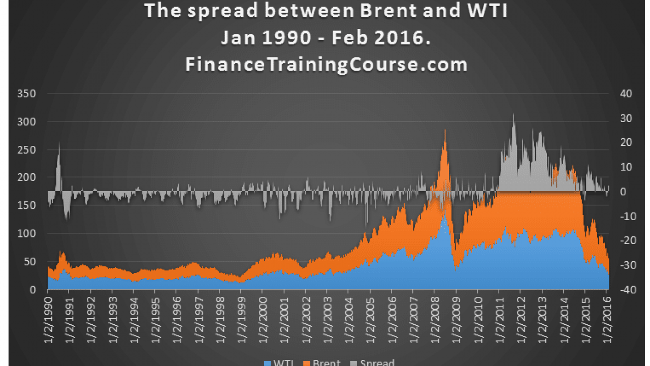 Using Copulas to model spread between WTI and Brent
