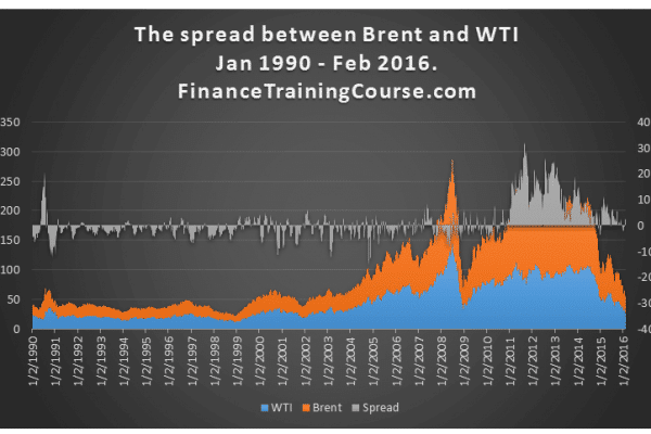 Spread-WTI-Brent-16-year-history