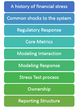 Stress-Testing-Guidelines-2016-summary