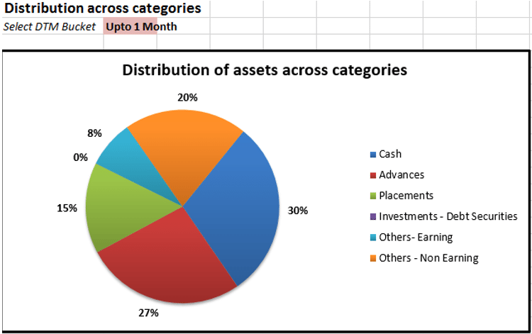 ALM Reports-Distribution-Assets-2-validator