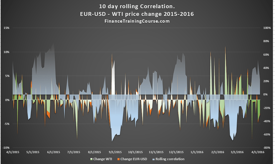 EUR-USD-WTI-10-Day-rolling-correlation-2015-2016