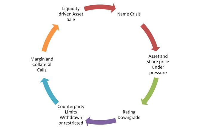 Liquidity-Risk-Run-On-The-Bank
