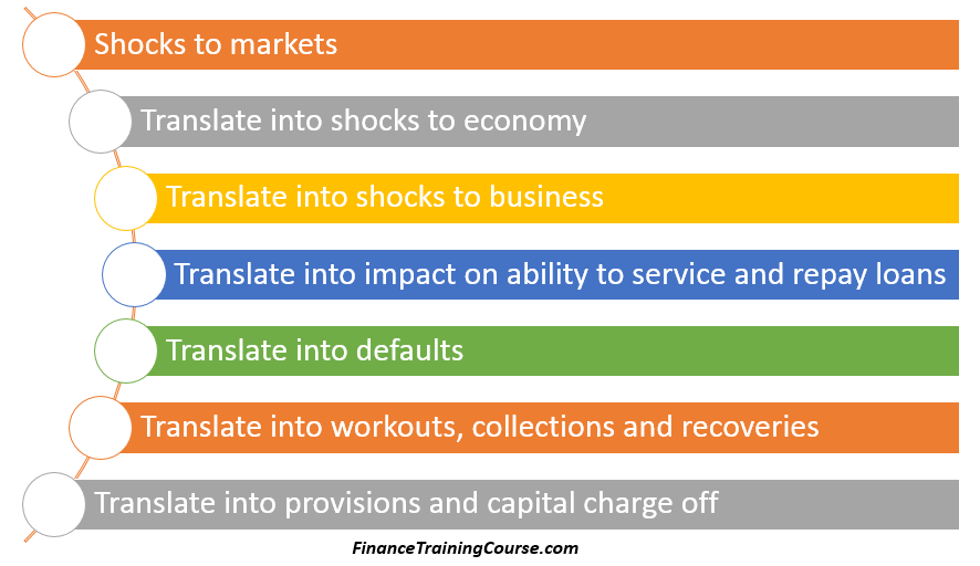 The reverse stress testing cycle for a market driven credit crunch