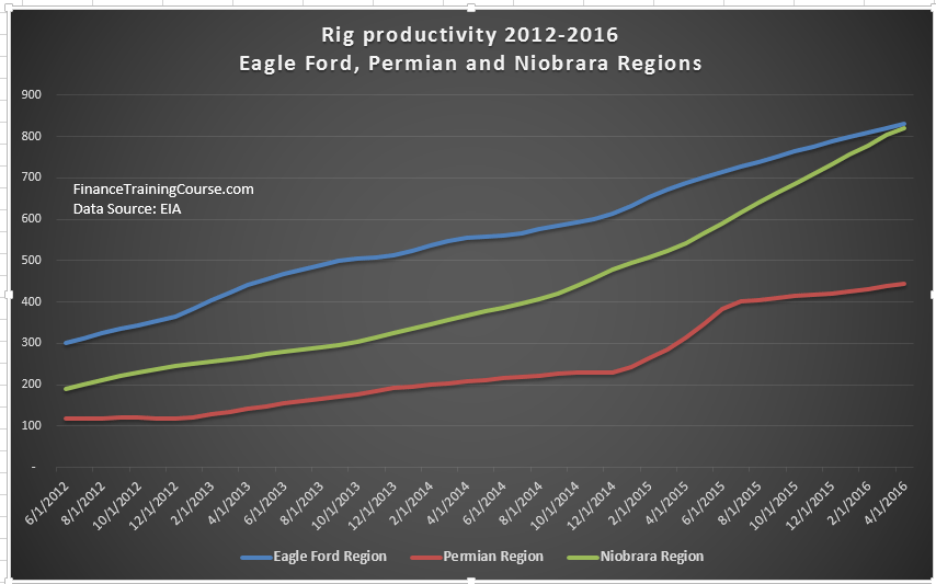 US Rig productivity data for Eagle Ford, Permian and Niobrara regions.