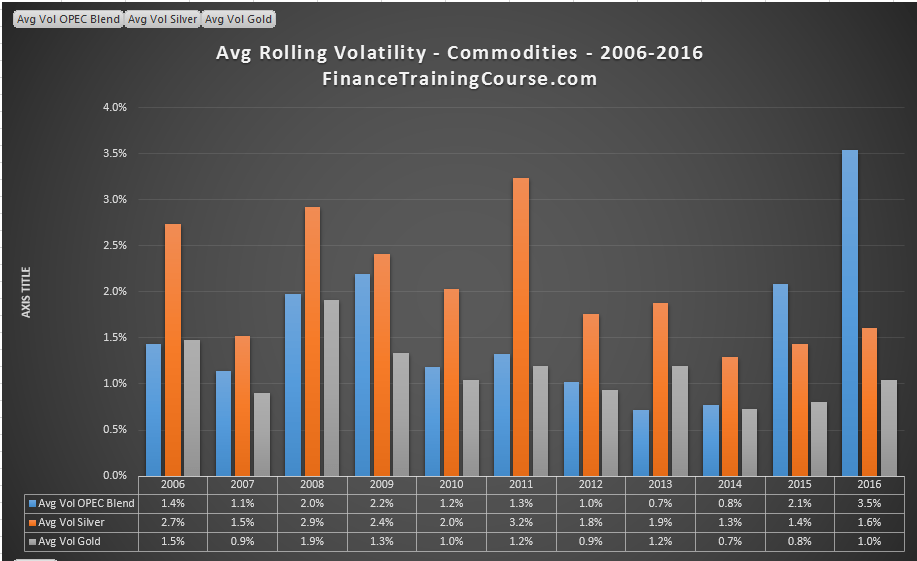 Rolling-volatility-commodities-2006-2016