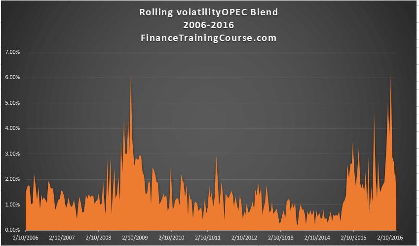 Rolling-volatility-opec-blend-plot-2006-2016