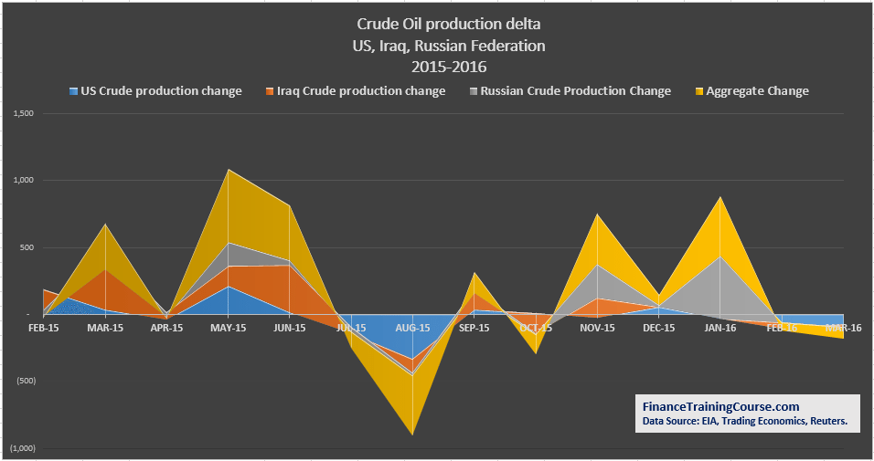 A comparison of crude oil out put change in the US, Iraq and Russia. Data source: EIA, Reuters