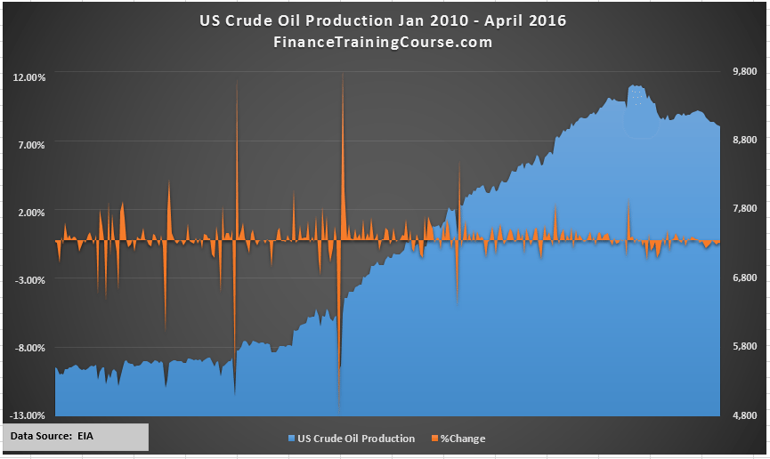 US Oil production changes 2015-2016