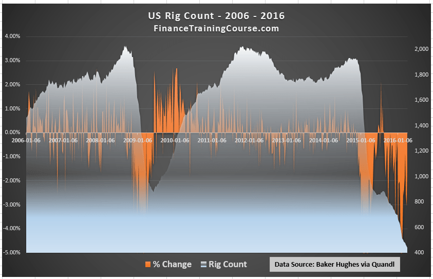 US-Oil-Rig-Count-2006-2016