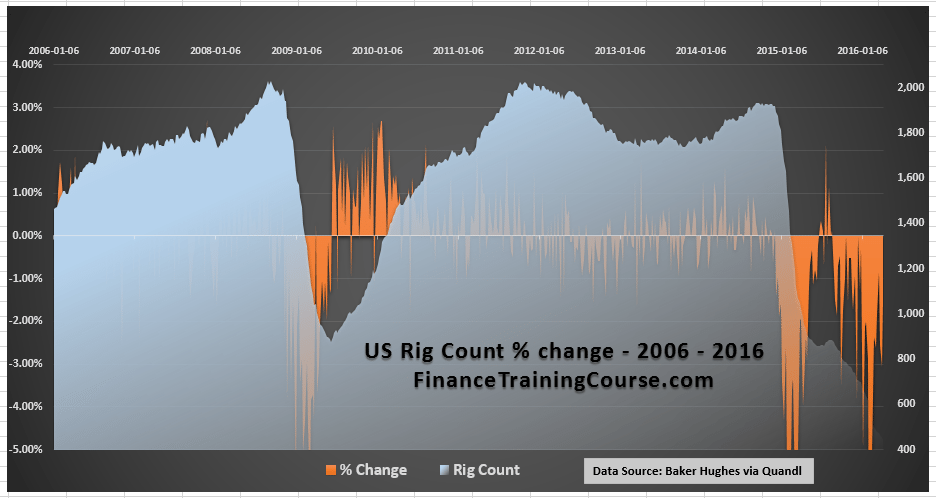 US-Rig-Count-Change-2006-2016