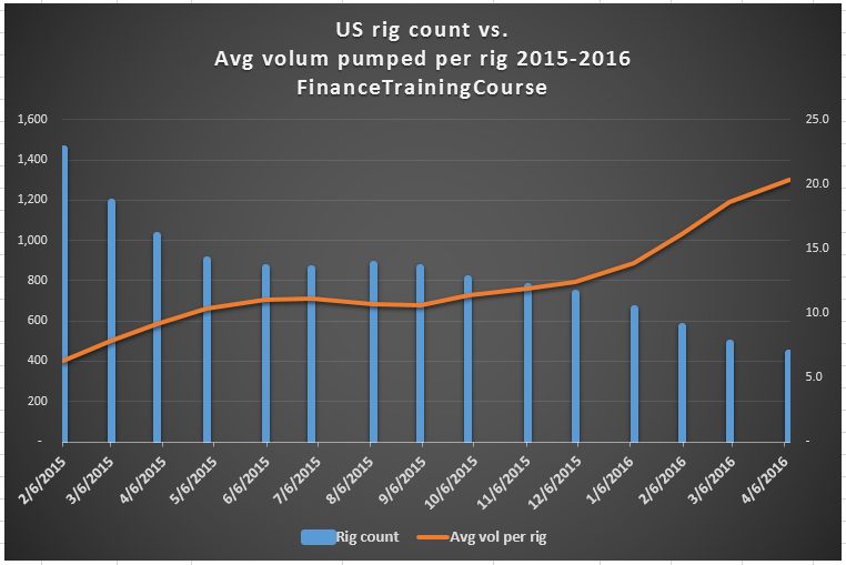 US Rig Count - vol per rig