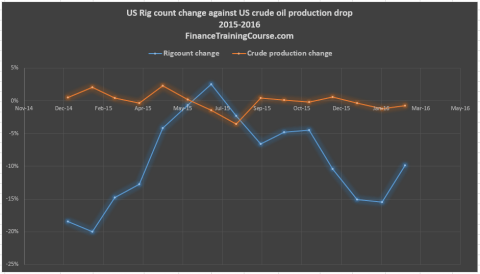 US-Rigcount-change-v-crude-oil-prod-change