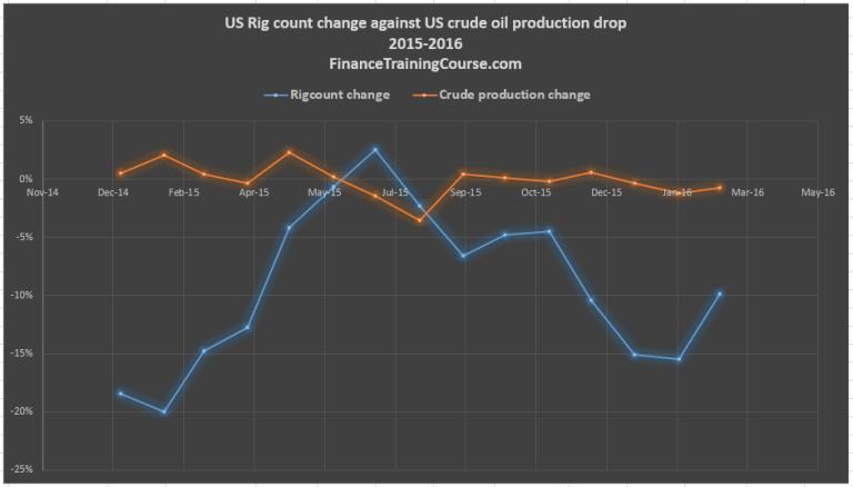 US-Rigcount-change-v-crude-oil-prod-change
