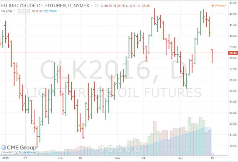 oil-prices-fall-post-Doha-opec-meeting-april-16