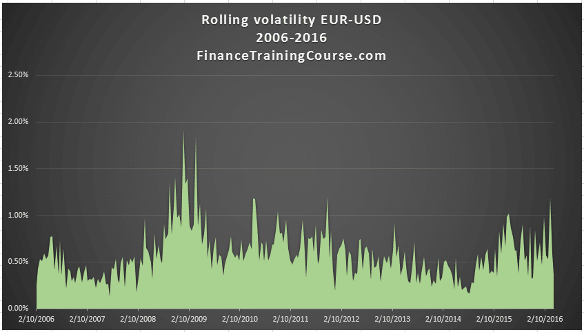 rolling-volatility-eur-usd-2006-2016