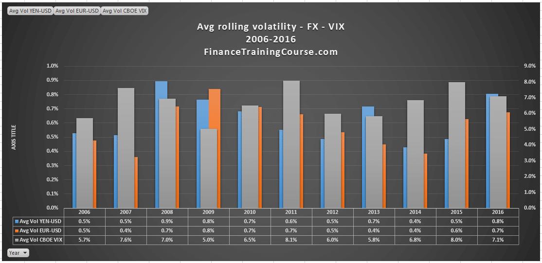 rolling-volatility-eur-usd-vix-bar-chart-2006-2016