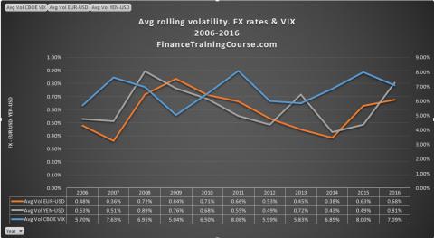 rolling-volatility-fx-vix-plot-2006-2016