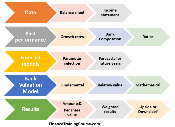 Bank Valuation Model. The EBI-NBD case study