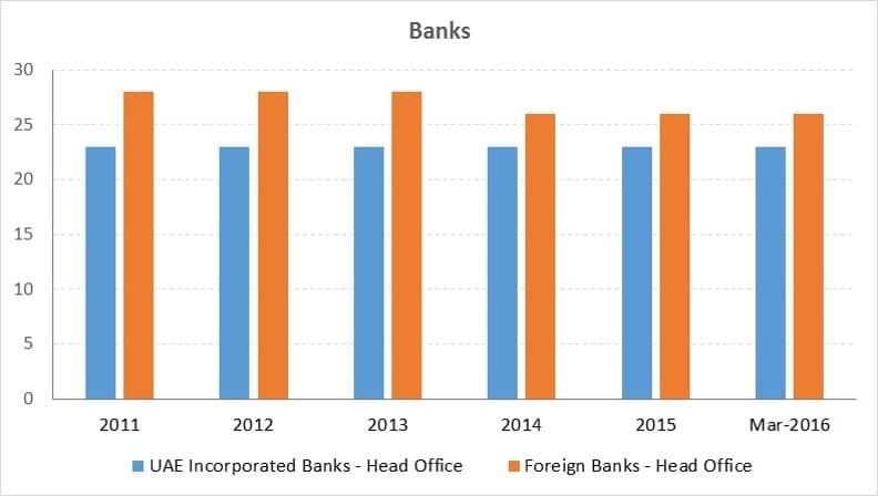 Banking-Sector-UAE-Snapshot