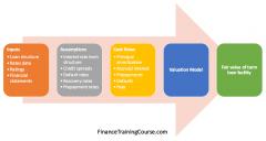 Fairvalue-termloan