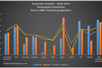 IMF Economic Growth estimates and forecast for G7 economies- 2014-2017