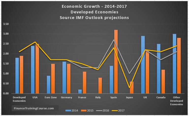 IMF-Economic-Growth-Forecasts-Developed-world