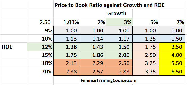 PriceToBook-Growth-ROE-color