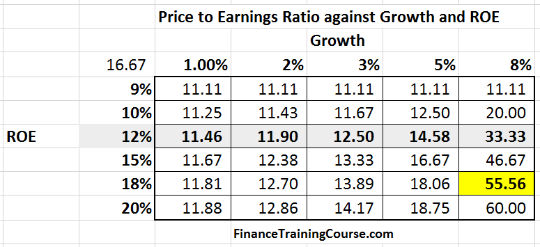 PriceToEarning-Grid-Multiple