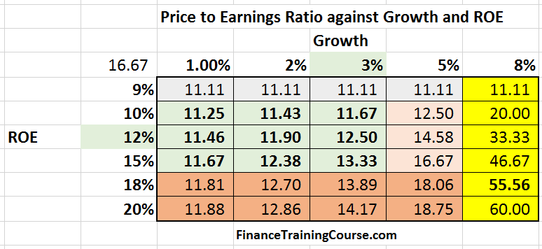 PriceToEarnings-Multiple-Grid-colorcoded