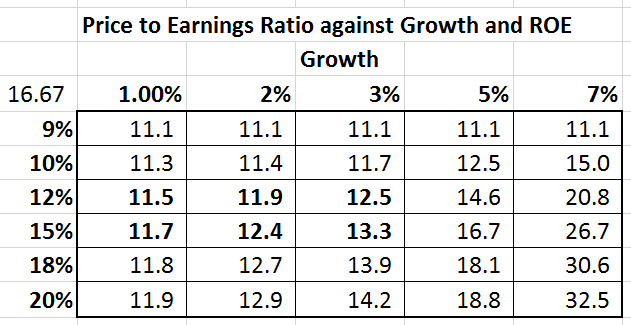 PriceToEarningsRatio-Grid