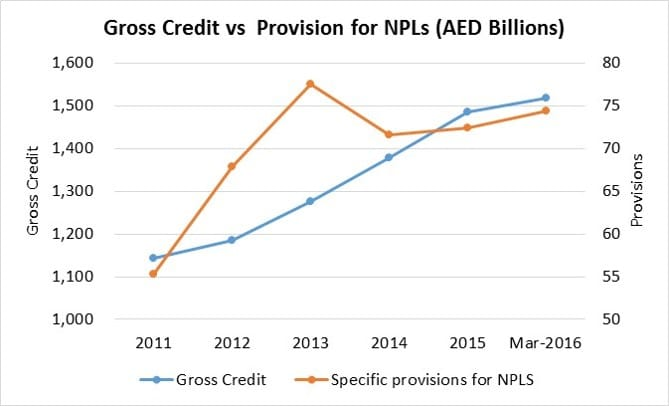 UAE Banking sector, growth in gross credit and NPL provisions.