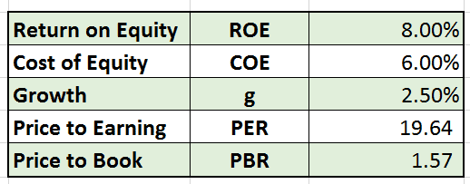 Table 2.0 Estimated growth, ROE and ROC figures
