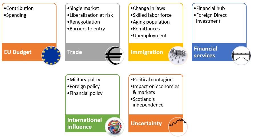 Brexit-Eu-UK-impact