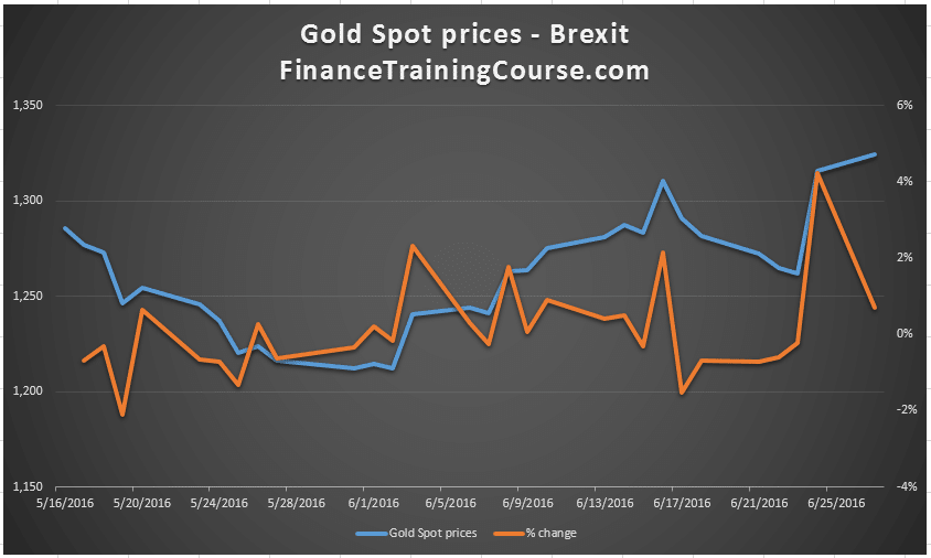 Brexit-Gold-June-2016