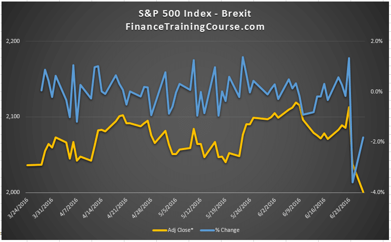 Brexit-SP500-June-2106