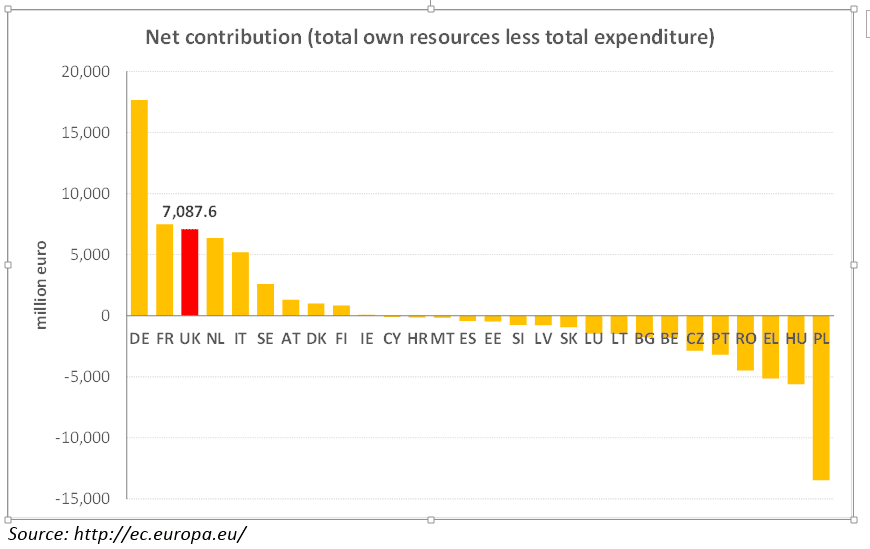 EU-Net-Contributions