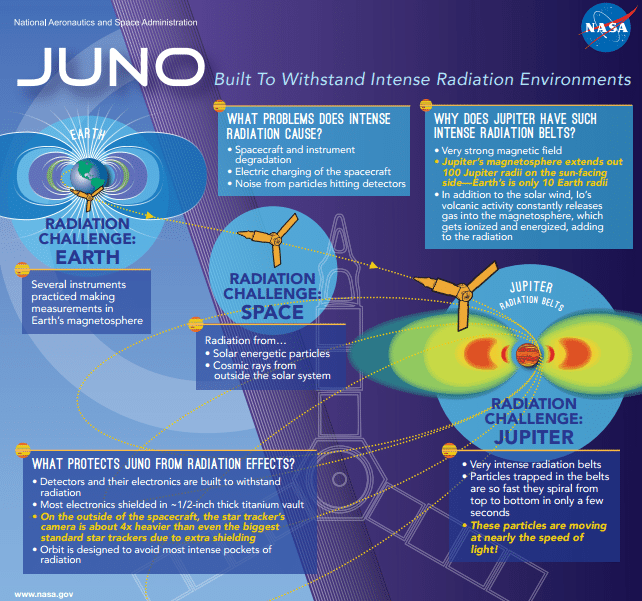 Juno-Radiation-Protection