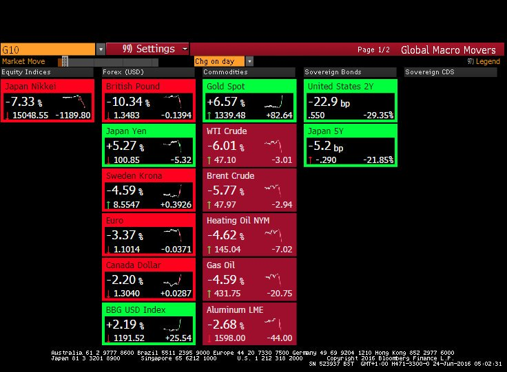 Markets-Down-Brexit