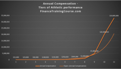 athletics-compensation