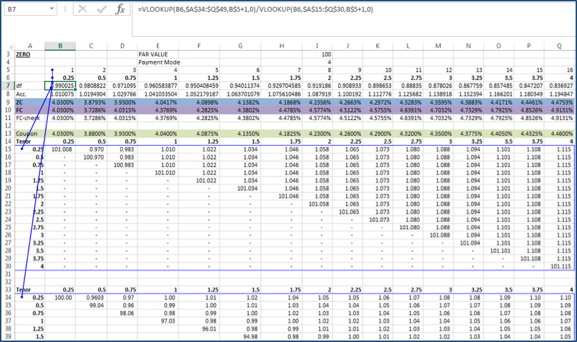 Figure 9: Discount factor at time 0.25 – alternative generic formula