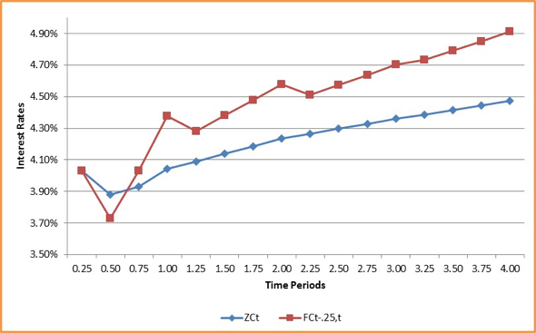 Figure 21: Zero and Forward rate term structure – graphical representation