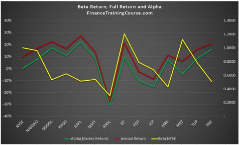 alpha-beta-annual-return-2008-2016