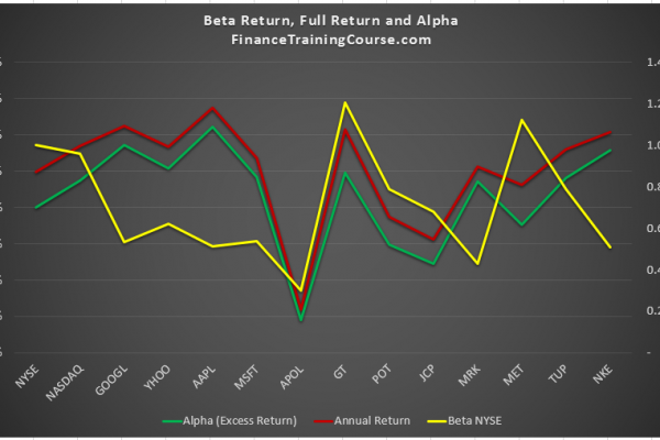 alpha-beta-annual-return-2008-2016