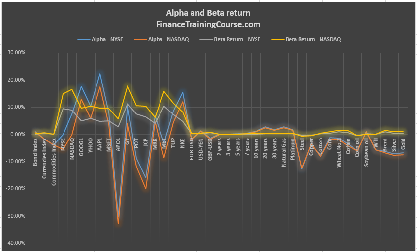 alpha-beta-return-nasdaq-nyse-2008-2016
