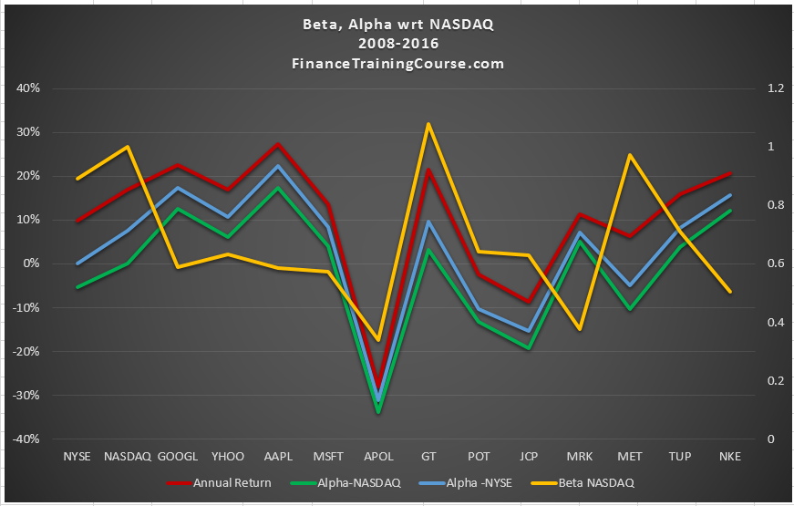 Alpha wrt NASDAQ and NYSE compared.