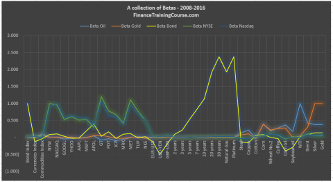 beta-collection-securities-2008-2016-chart
