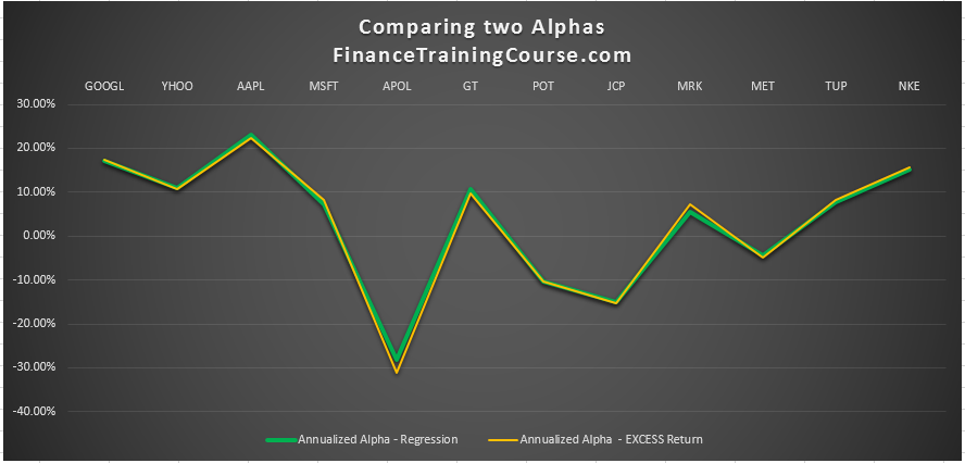 comparing-2-alphas-regressions-vs-approximation