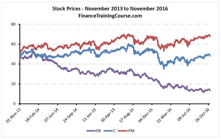 stock-prices