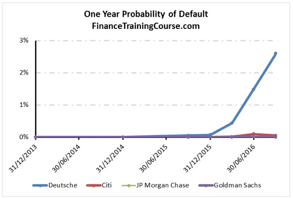 one-year-probability-of-default