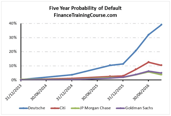 five-year-probability-of-default